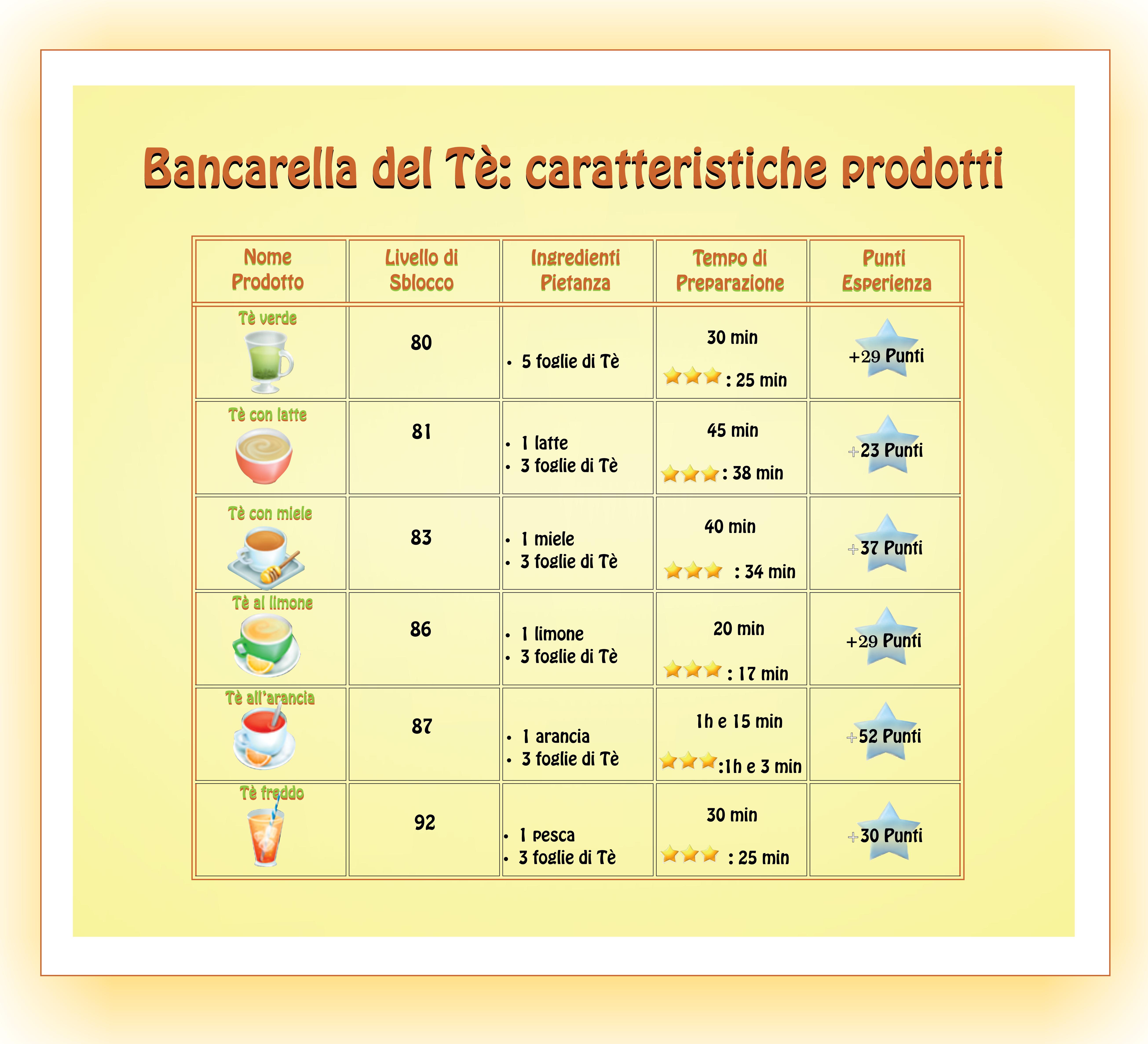 Bancarella-del-Tè-caratteristiche-prodotti