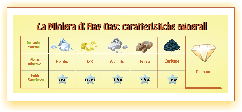 La miniera di Day Day-caratteristiche minerali