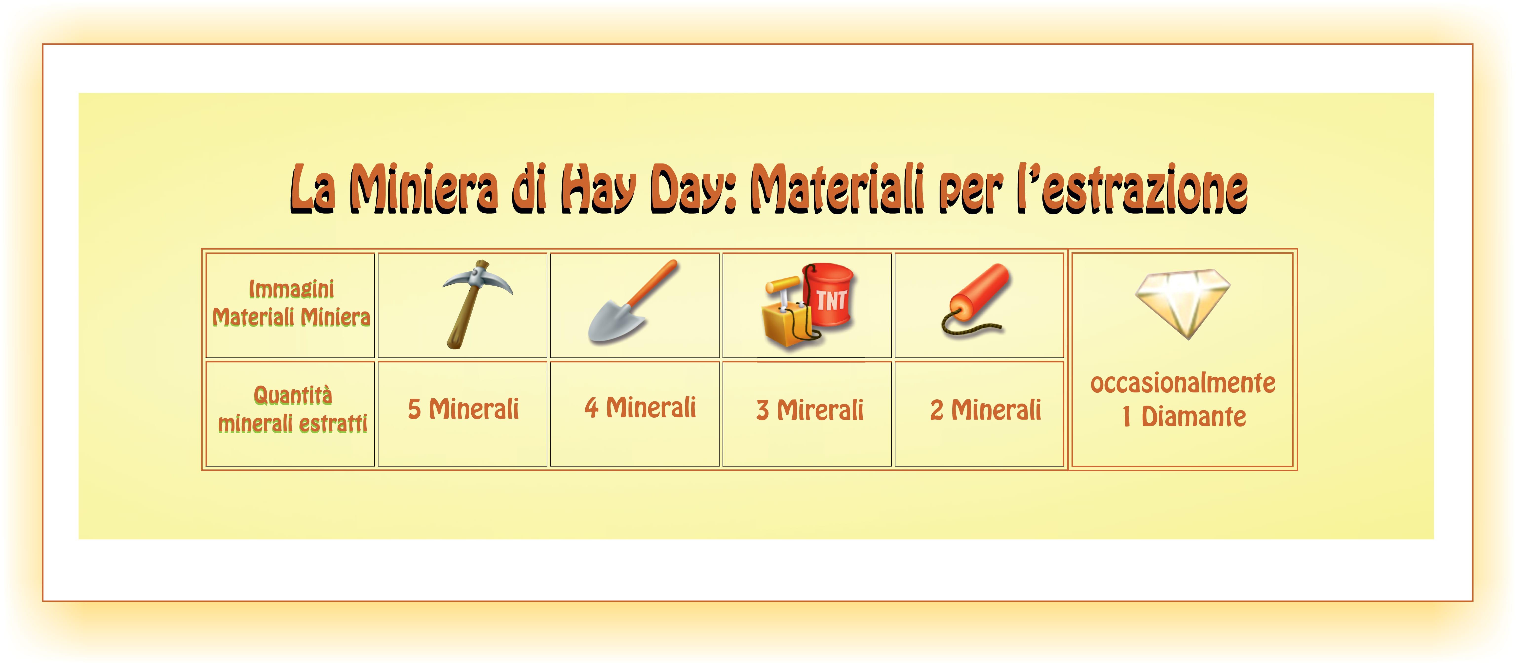La miniera di Day Day-materiali per l'estrazione