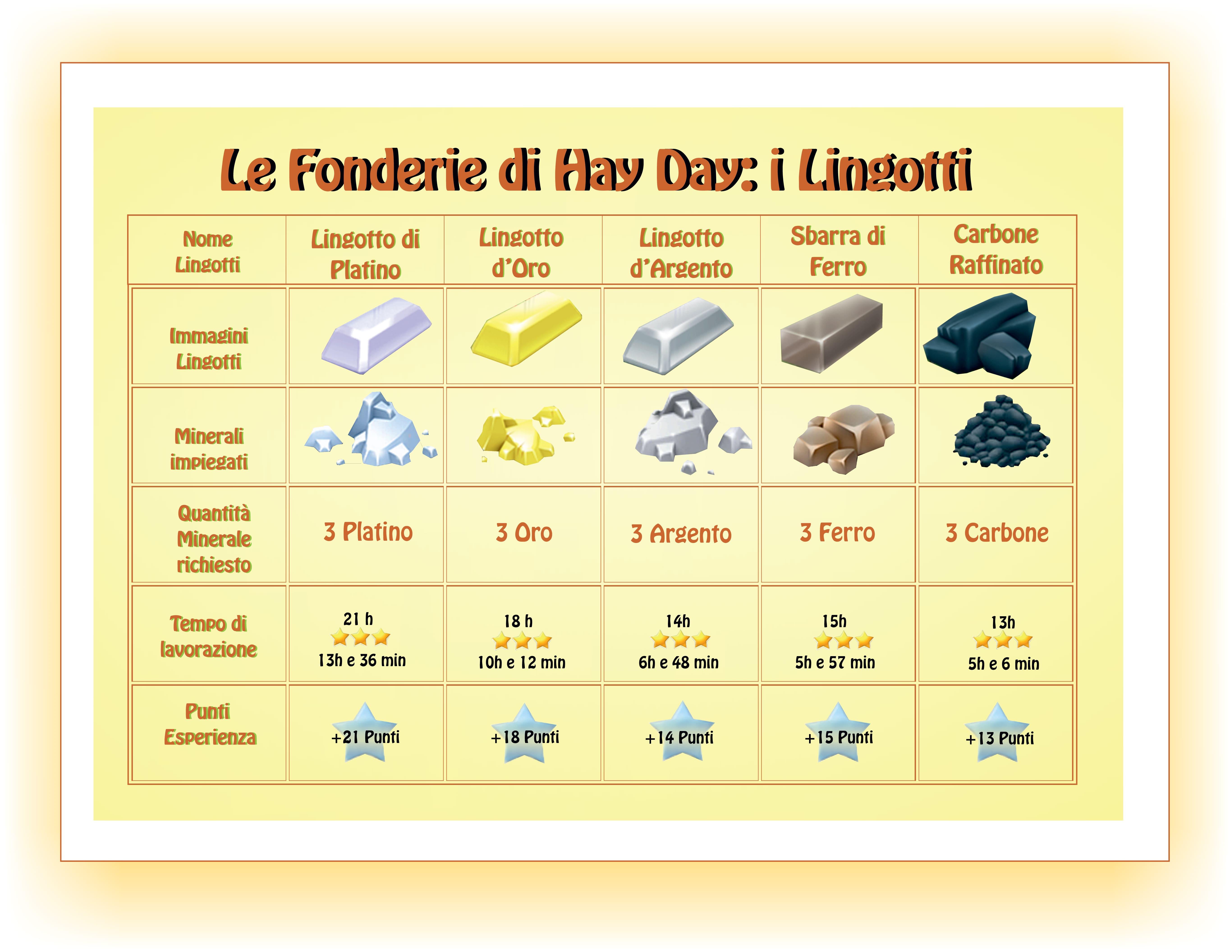 Le Fonderie di Hay Day-i Lingotti