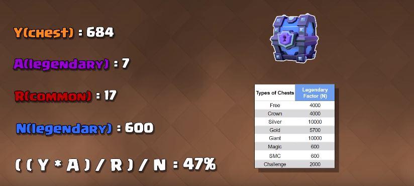 percentuali carta leggendaria clash royale
