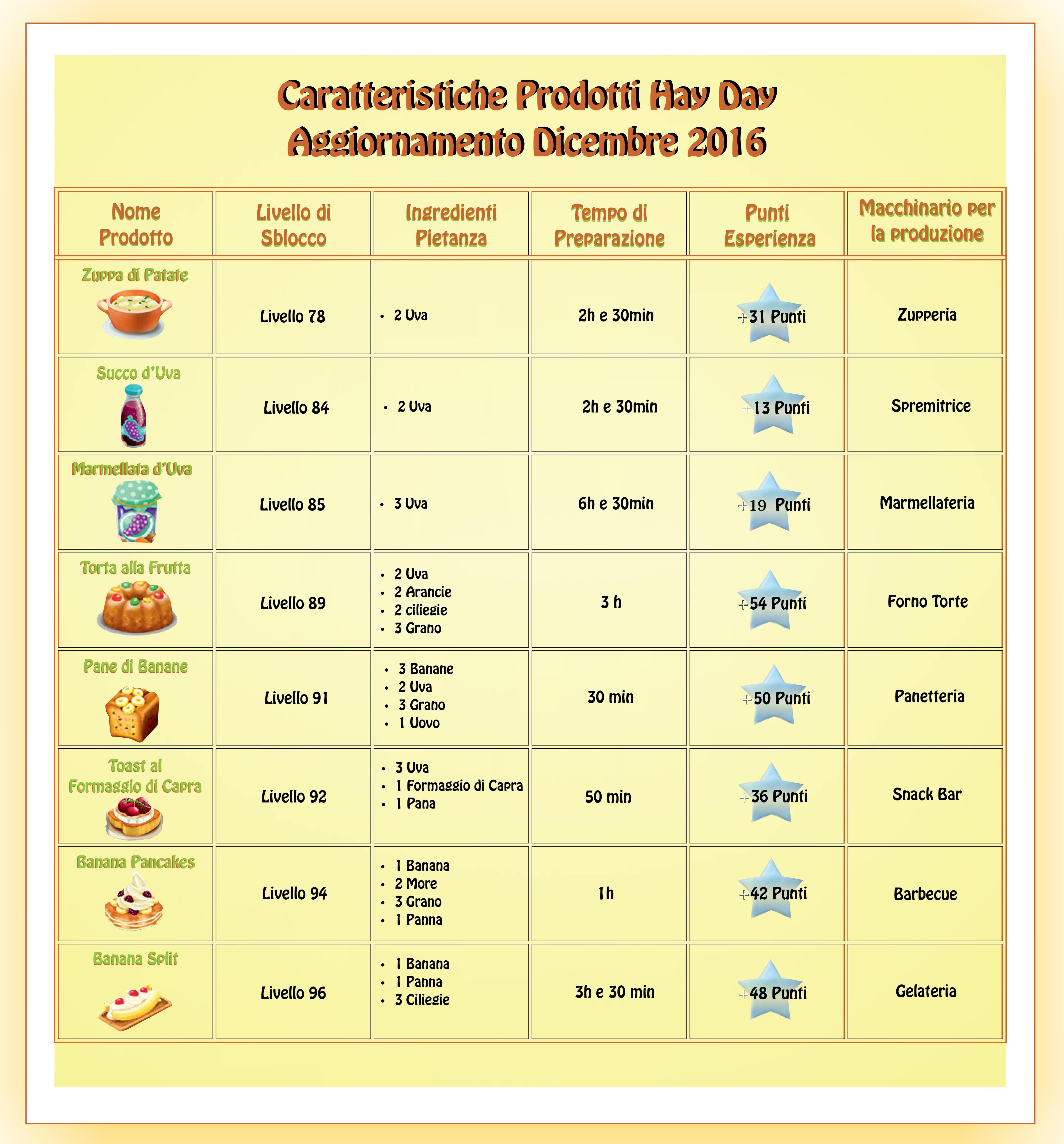 caratteristiche-prodotti-hay-day-aggiornamento-dicembre-2016-min